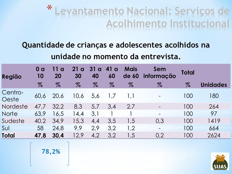 Quantidade de crianças e adolescentes acolhidos na unidade no momento da entrevista. 78,2%