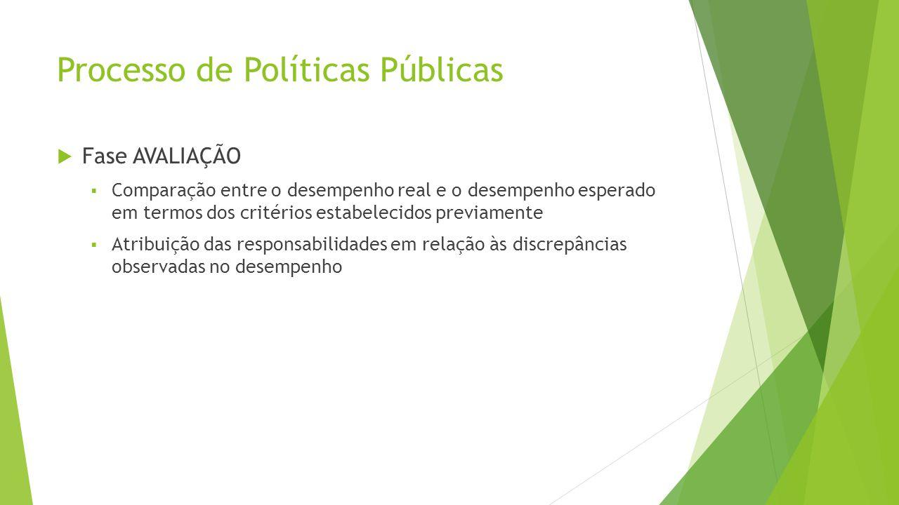 Processo de Políticas Públicas  Fase AVALIAÇÃO  Comparação entre o desempenho real e o desempenho esperado em termos dos critérios estabelecidos previamente  Atribuição das responsabilidades em relação às discrepâncias observadas no desempenho