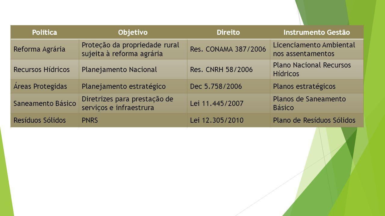 PolíticaObjetivoDireitoInstrumento Gestão Reforma Agrária Proteção da propriedade rural sujeita à reforma agrária Res.