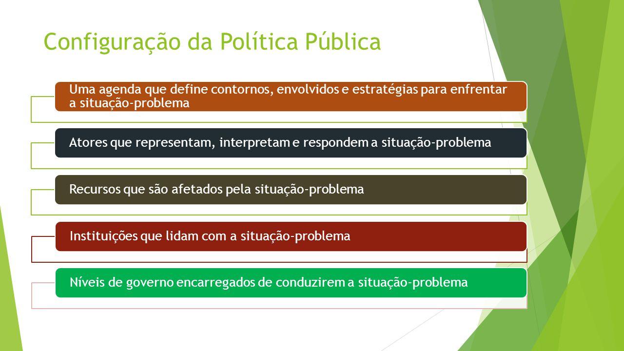 Processo de Políticas Públicas  Fase INICIAÇÃO  Pensamento criativo sobre o problema  Definição de Objetivos  Criação de opções  Tentativas e exploração preliminar de conceitos, demandas e possibilidades