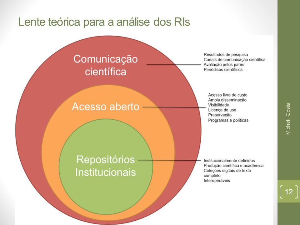 Lente teórica para a análise dos RIs Michelli Costa 12