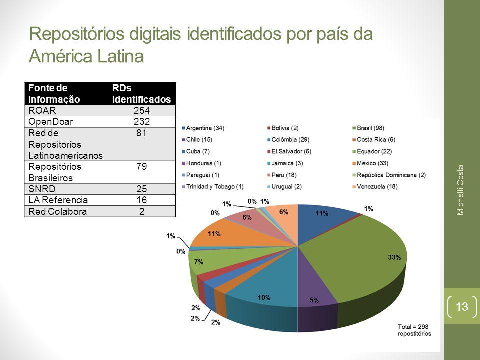 Repositórios digitais identificados por país da América Latina Fonte de informação RDs identificados ROAR254 OpenDoar232 Red de Repositorios Latinoamericanos 81 Repositórios Brasileiros 79 SNRD25 LA Referencia16 Red Colabora2 Michelli Costa 13