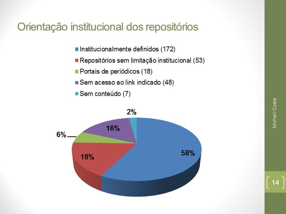 Orientação institucional dos repositórios Michelli Costa 14