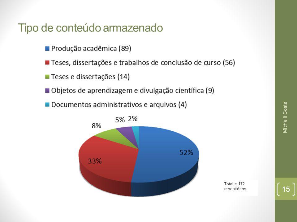 Tipo de conteúdo armazenado Total = 172 repositórios Michelli Costa 15