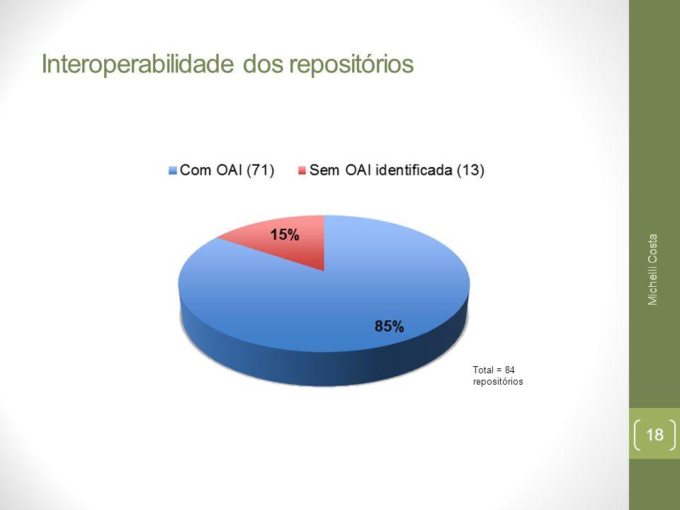 Interoperabilidade dos repositórios Total = 84 repositórios Michelli Costa 18