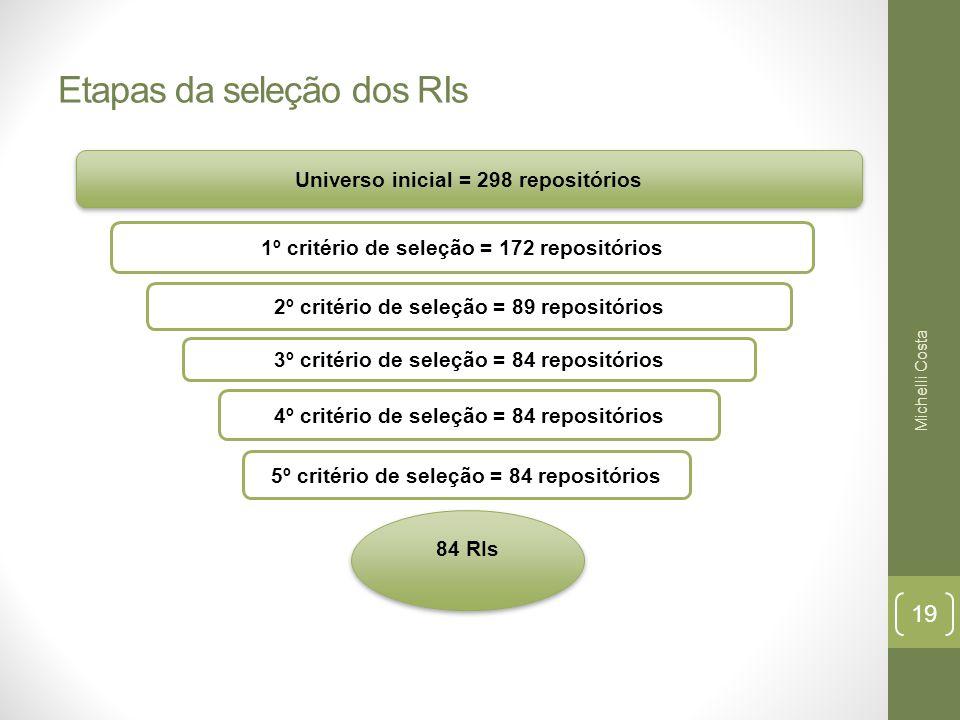 Etapas da seleção dos RIs 1º critério de seleção = 172 repositórios 84 RIs 84 RIs 2º critério de seleção = 89 repositórios 3º critério de seleção = 84 repositórios 4º critério de seleção = 84 repositórios 5º critério de seleção = 84 repositórios Universo inicial = 298 repositórios Michelli Costa 19