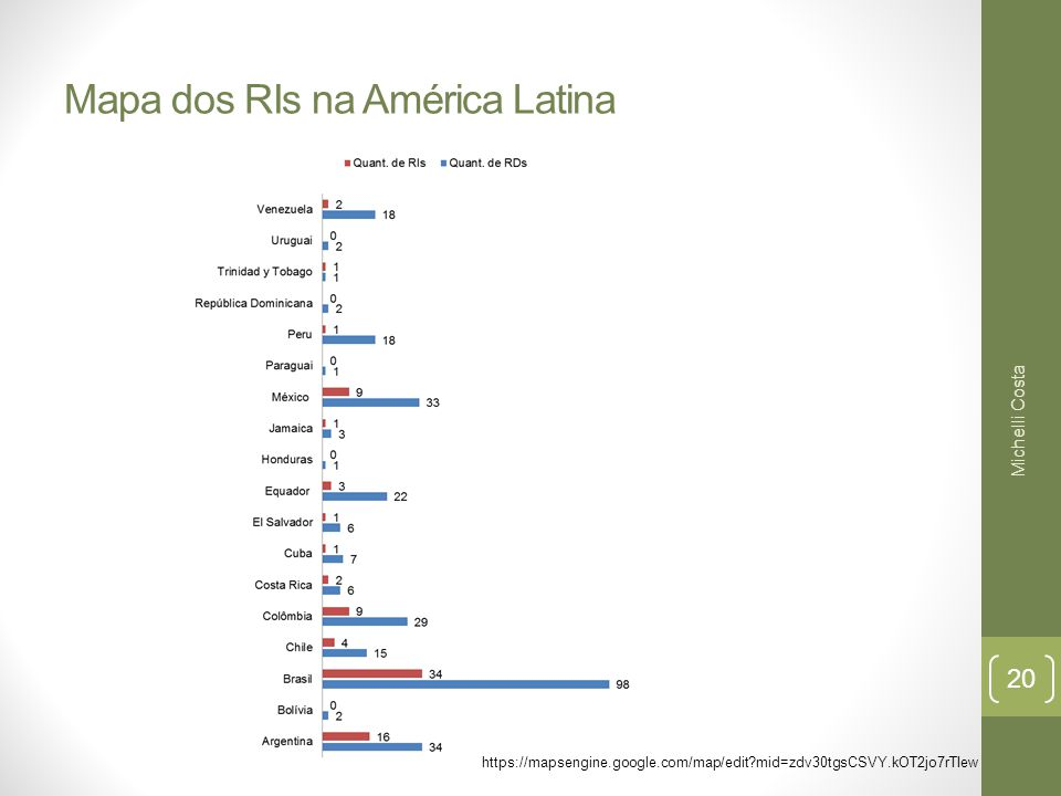Mapa dos RIs na América Latina https://mapsengine.google.com/map/edit mid=zdv30tgsCSVY.kOT2jo7rTIew Michelli Costa 20