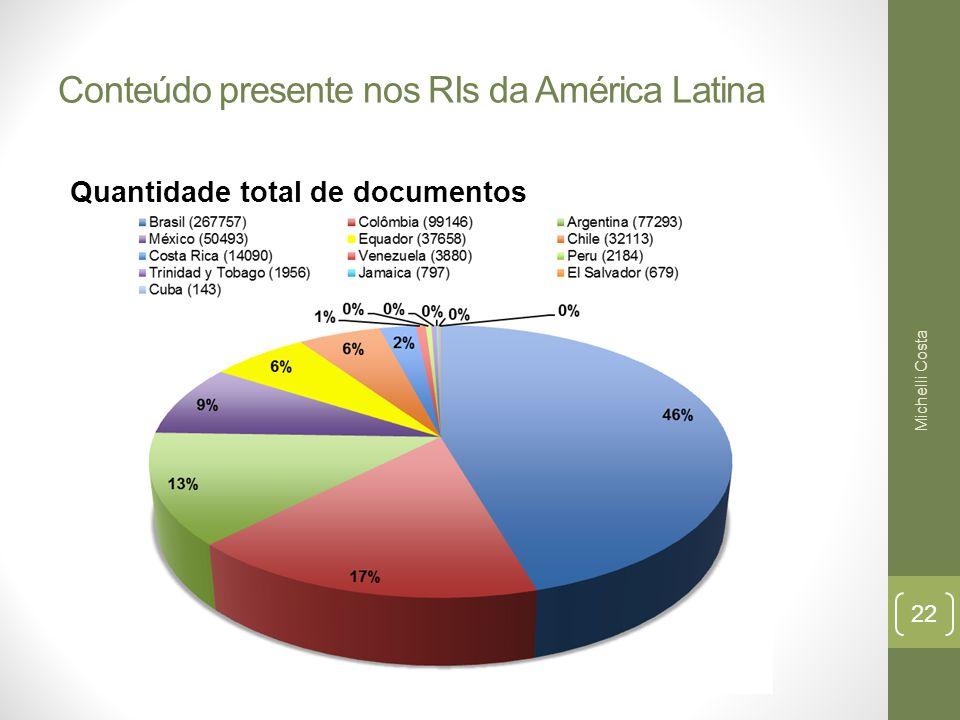 Conteúdo presente nos RIs da América Latina Quantidade total de documentos Michelli Costa 22