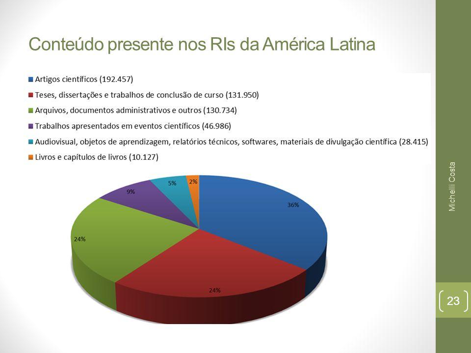 Conteúdo presente nos RIs da América Latina Michelli Costa 23