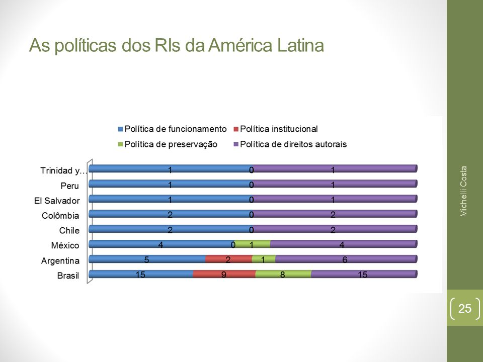 As políticas dos RIs da América Latina Michelli Costa 25