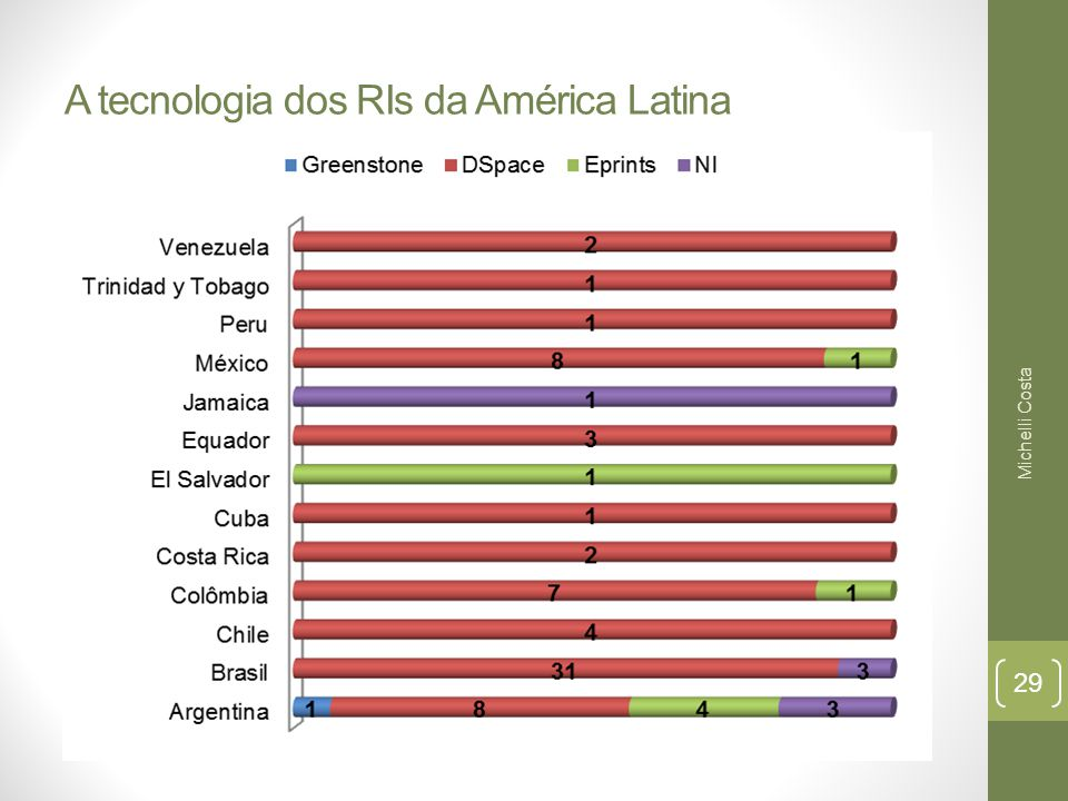 A tecnologia dos RIs da América Latina Michelli Costa 29