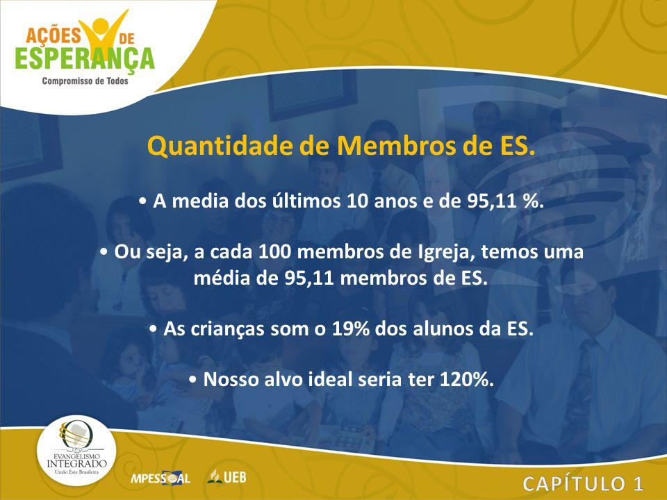 Quantidade de Membros de ES. A media dos últimos 10 anos e de 95,11 %. Ou seja, a cada 100 membros de Igreja, temos uma média de 95,11 membros de ES.