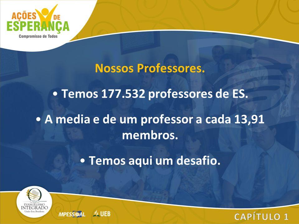 Nossos Professores. Temos 177.532 professores de ES. A media e de um professor a cada 13,91 membros. Temos aqui um desafio.