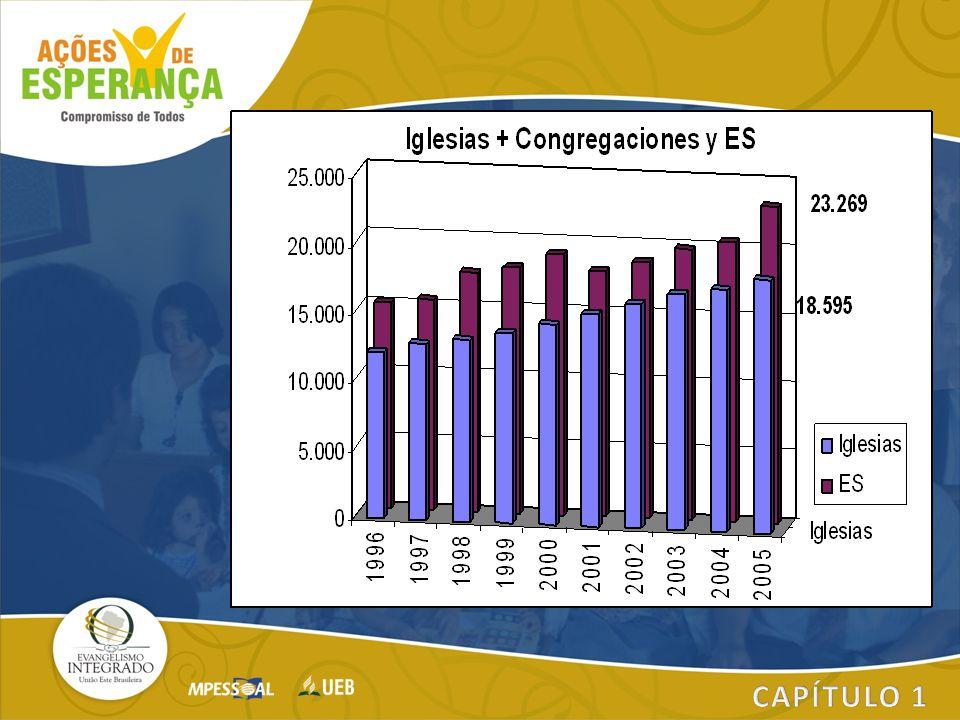 Quantidade de Membros de ES.A media dos últimos 10 anos e de 95,11 %.