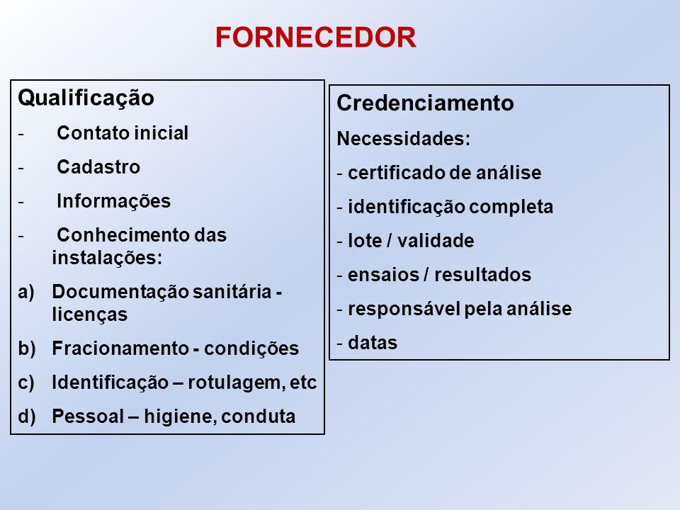 Qualificação - Contato inicial - Cadastro - Informações - Conhecimento das instalações: a)Documentação sanitária - licenças b)Fracionamento - condiçõe