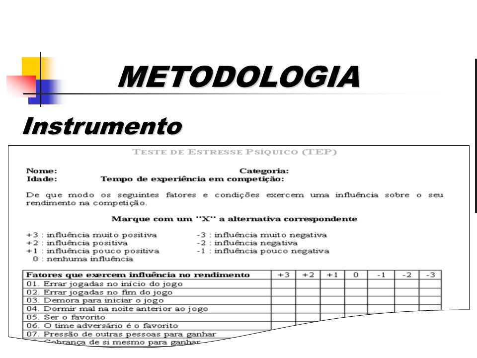 Instrumento Deve- se citar os instrumentos, aparato técnico, questionários e testes utilizados. 01 a 02 diapositivos Instrumento METODOLOGIA