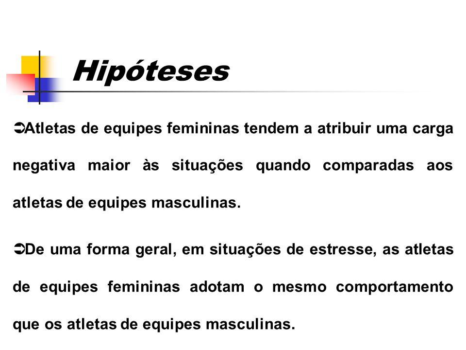Hipóteses Possivel solução; Proposição testavel; Caracteristicas: Clara, especifica; 01 diapositivo;  Atletas de equipes femininas tendem a atribuir