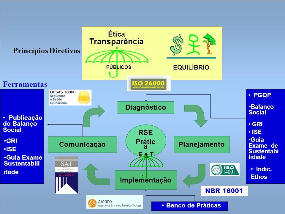 Diagnóstico Planejamento Implementação Comunicação RSE Prátic a E e T EQUILÍBRIO Ética Transparência PÚBLICOS Indic. Ethos Balanço Social PGQP GRI ISE