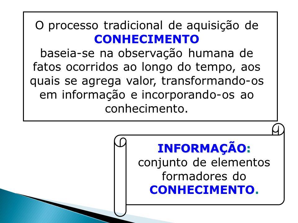 O processo tradicional de aquisição de CONHECIMENTO baseia-se na observação humana de fatos ocorridos ao longo do tempo, aos quais se agrega valor, tr