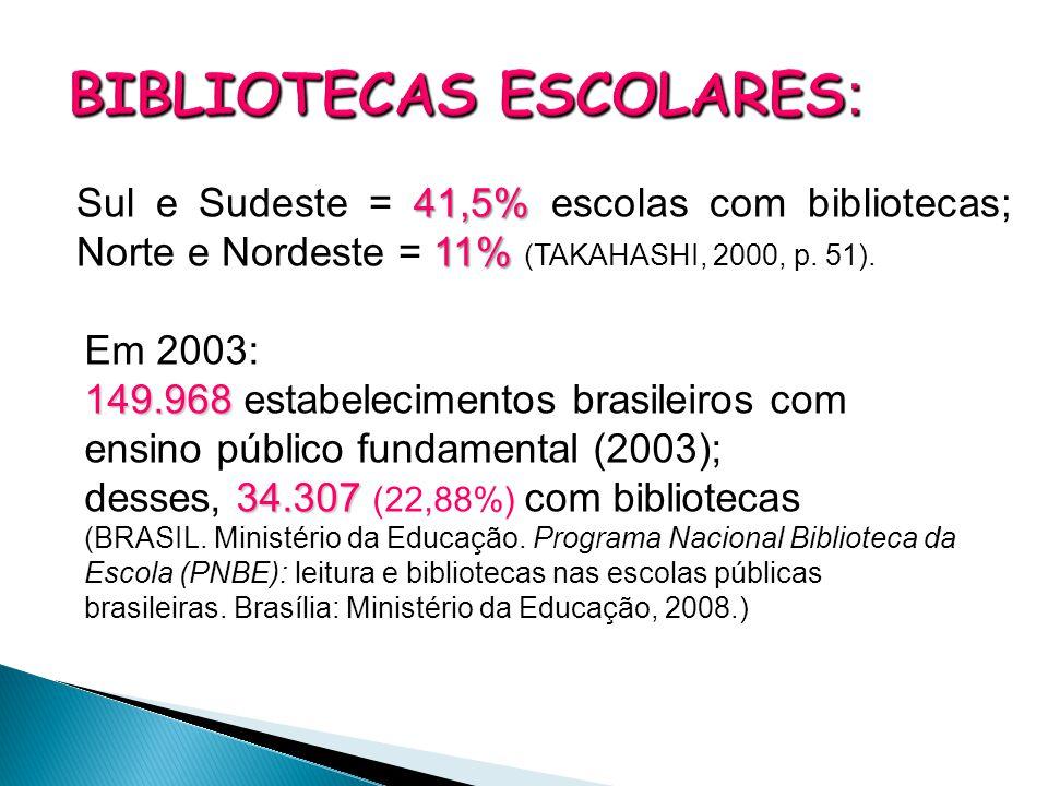 41,5% 11% Sul e Sudeste = 41,5% escolas com bibliotecas; Norte e Nordeste = 11% (TAKAHASHI, 2000, p. 51). Em 2003: 149.968 149.968 estabelecimentos br
