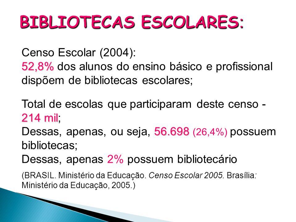 Censo Escolar (2004): 52,8% 52,8% dos alunos do ensino básico e profissional dispõem de bibliotecas escolares; 214 mil Total de escolas que participar