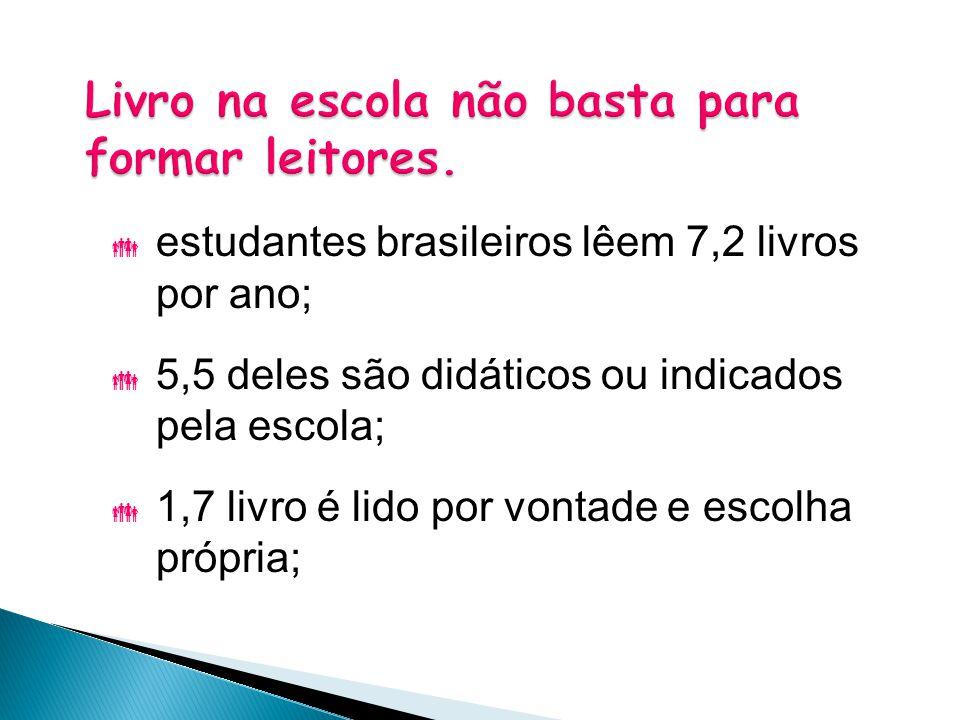 estudantes brasileiros lêem 7,2 livros por ano;  5,5 deles são didáticos ou indicados pela escola;  1,7 livro é lido por vontade e escolha própria