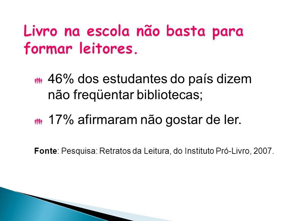  46% dos estudantes do país dizem não freqüentar bibliotecas;  17% afirmaram não gostar de ler. Fonte: Pesquisa: Retratos da Leitura, do Instituto P