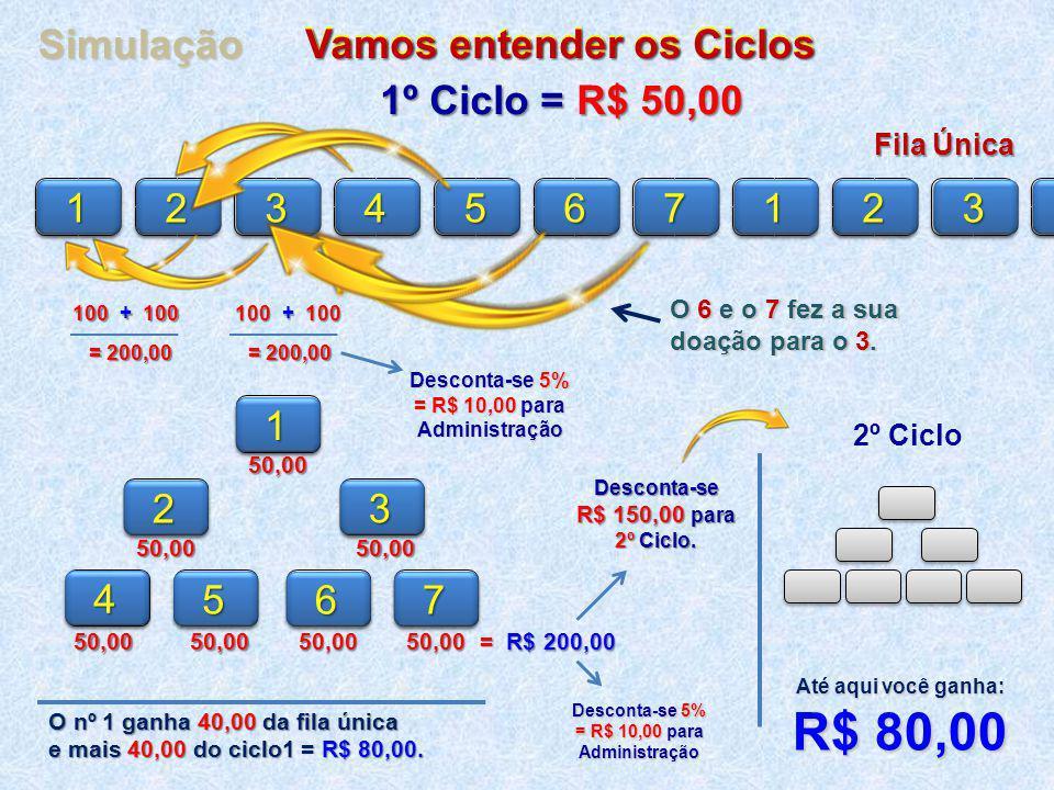 150,00 50,002 3100 + 100 = 200,00 50,004 5 6750,0050,0050,0050,00 = R$ 200,00 Desconta-se 5% = R$ 10,00 para Administração Desconta-se R$ 150,00 para 2º Ciclo.