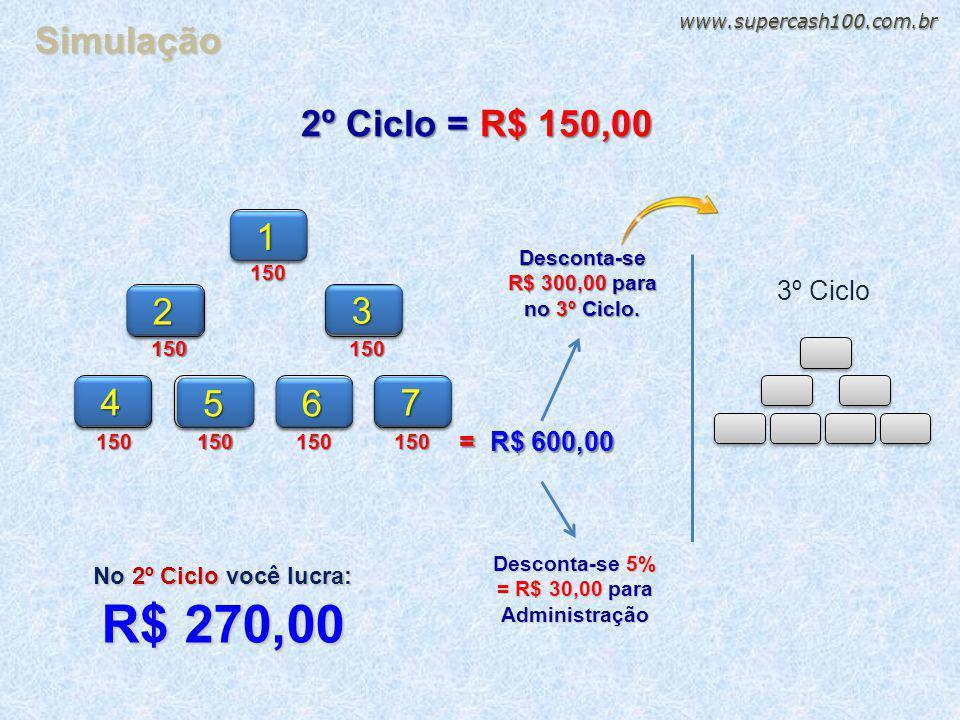 115022º Ciclo = R$ 150,0031504 56 7150150150150 = R$ 600,00 Desconta-se 5% = R$ 30,00 para Administração Desconta-se R$ 300,00 para no 3º Ciclo. No 2º