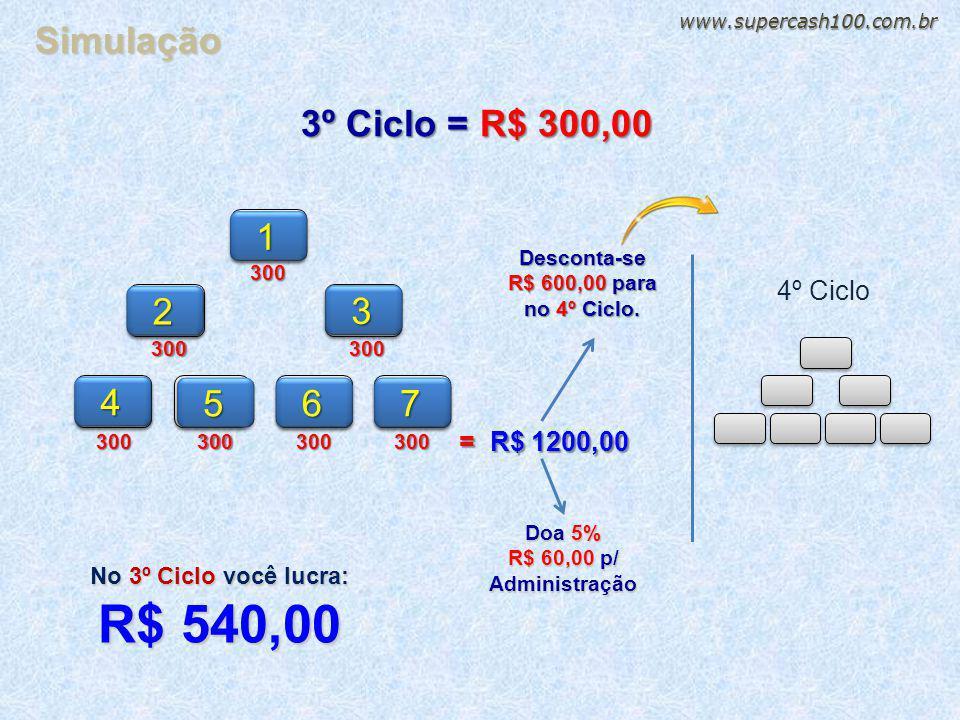 13002 33004 567300300300300 300 4º Ciclo 3º Ciclo = R$ 300,00 = R$ 1200,00 Doa 5% R$ 60,00 p/ Administração Desconta-se R$ 600,00 para no 4º Ciclo. No