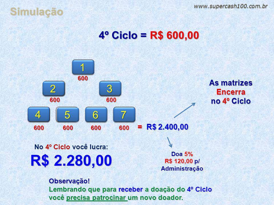 16002 36004 567600600600600 600 4º Ciclo = R$ 600,00 = R$ 2.400,00 Doa 5% R$ 120,00 p/ Administração As matrizes Encerra no 4º Ciclo No 4º Ciclo você lucra: R$ 2.280,00 Simulação Observação.