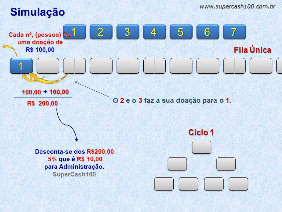 Simulação Fila Única 1234567 1 Cada nº, (pessoa) faz uma doação de R$ 100,00 100,00 + 100,00 R$ 200,00 R$ 200,00 O 2 e o 3 faz a sua doação para o 1.