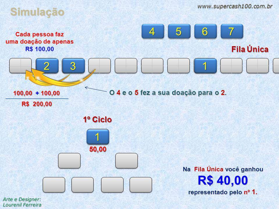 Fila Única 23 4567 1º Ciclo 1 150,00 O 4 e o 5 fez a sua doação para o 2. 100,00 + 100,00 + 100,00 R$ 200,00 Simulação www.supercash100.com.br Arte e