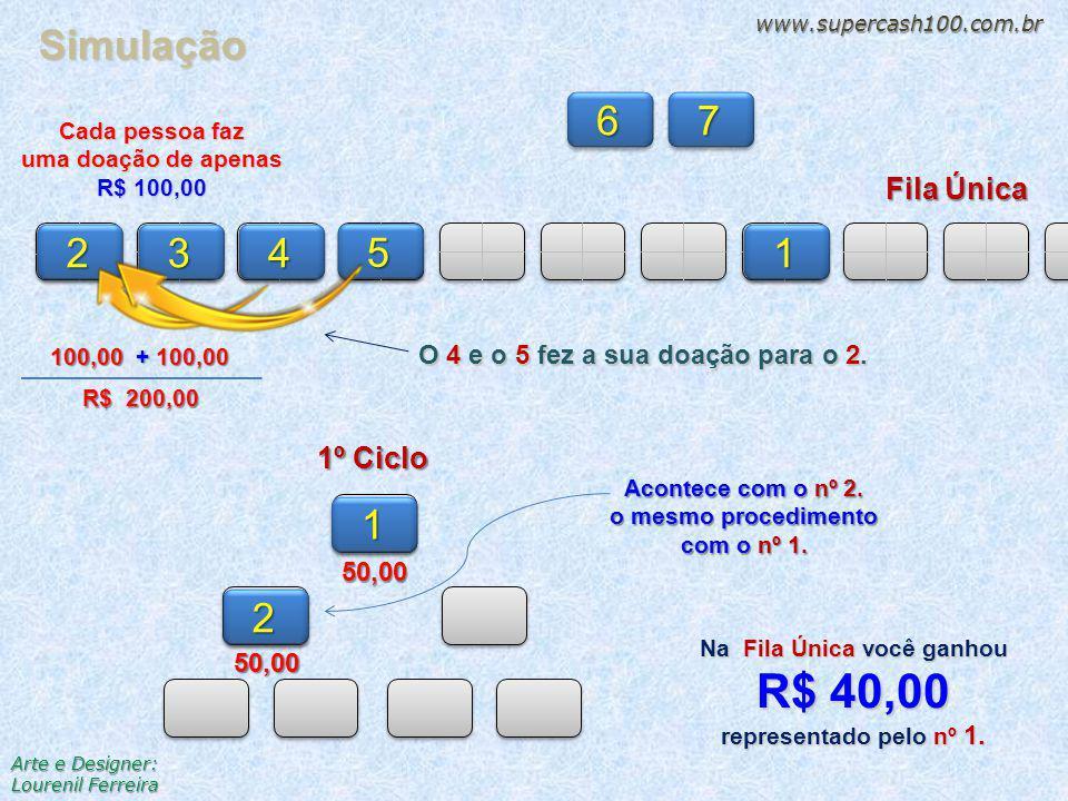 1º Ciclo Fila Única 34 5 67 1 150,002 250,00 Simulação www.supercash100.com.br O 4 e o 5 fez a sua doação para o 2.