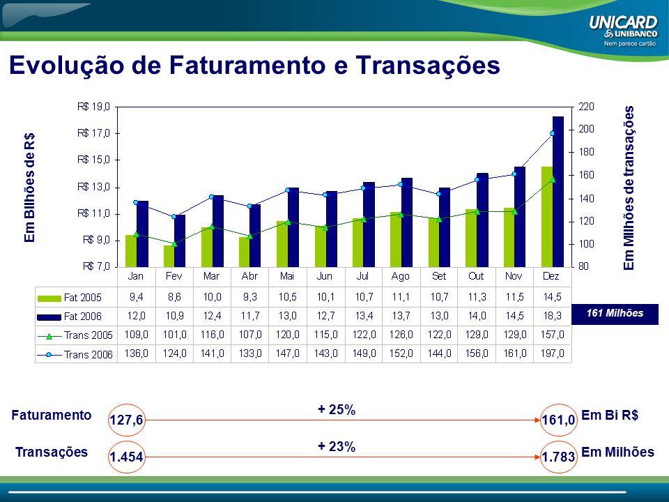 Em Bilhões de R$ Em Milhões de transações 127,6 161,0 1.4541.783 + 25% + 23% Faturamento Transações Evolução de Faturamento e Transações Em Bi R$ Em M