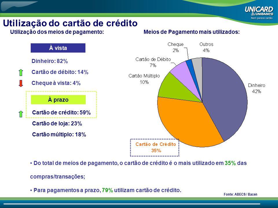 Utilização do cartão de crédito Do total de meios de pagamento, o cartão de crédito é o mais utilizado em 35% das compras/transações; Para pagamentos