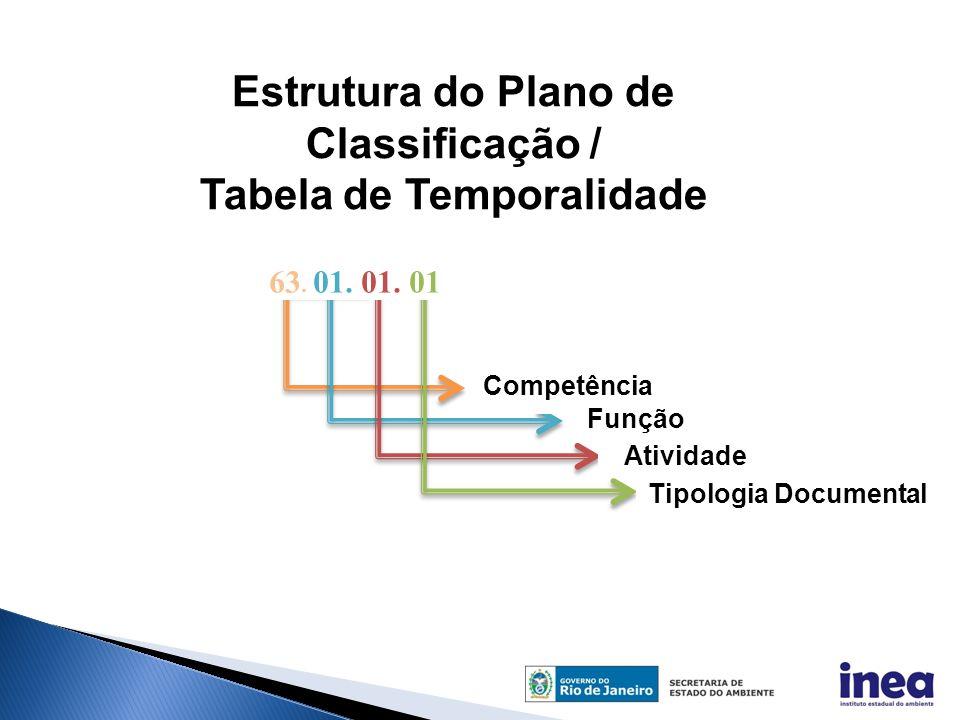 Estrutura do Plano de Classificação / Tabela de Temporalidade 63. 01. 01. 01 Competência Função Atividade Tipologia Documental