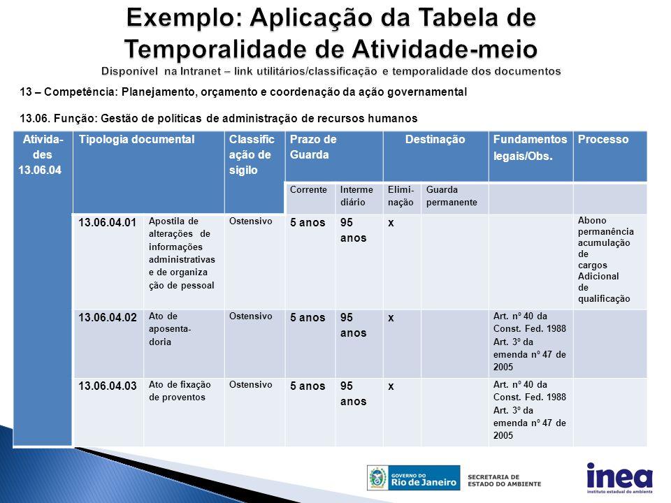Ativida- des 13.06.04 Tipologia documental Classific ação de sigilo Prazo de Guarda Destinação Fundamentos legais/Obs.
