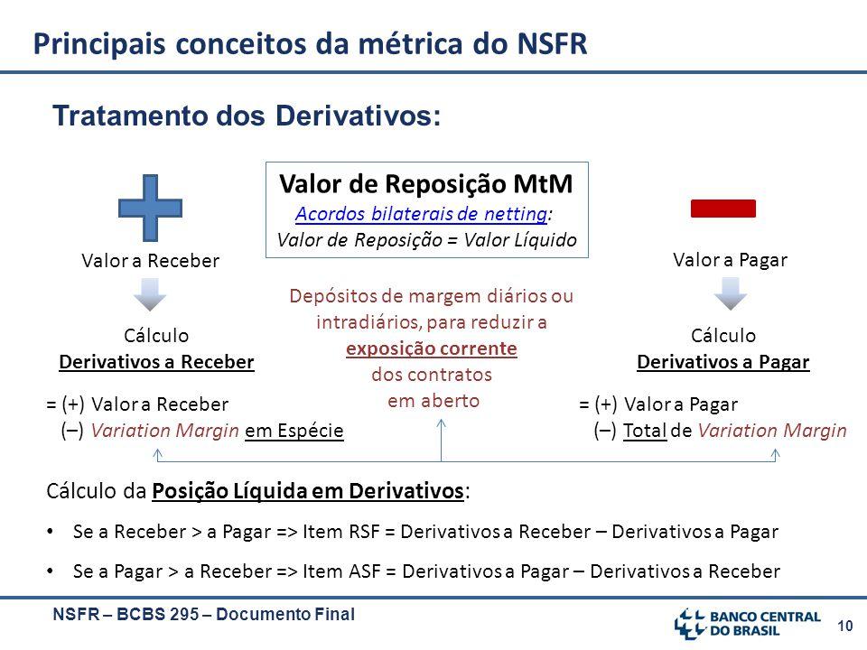 10 Tratamento dos Derivativos: Principais conceitos da métrica do NSFR NSFR – BCBS 295 – Documento Final Valor de Reposição MtM Acordos bilaterais de