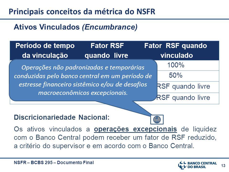 13 Ativos Vinculados (Encumbrance) Discricionariedade Nacional: Os ativos vinculados a operações excepcionais de liquidez com o Banco Central podem re