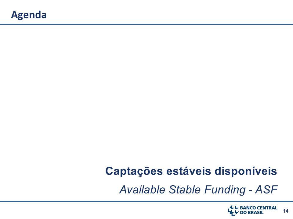 14 Agenda Captações estáveis disponíveis Available Stable Funding - ASF