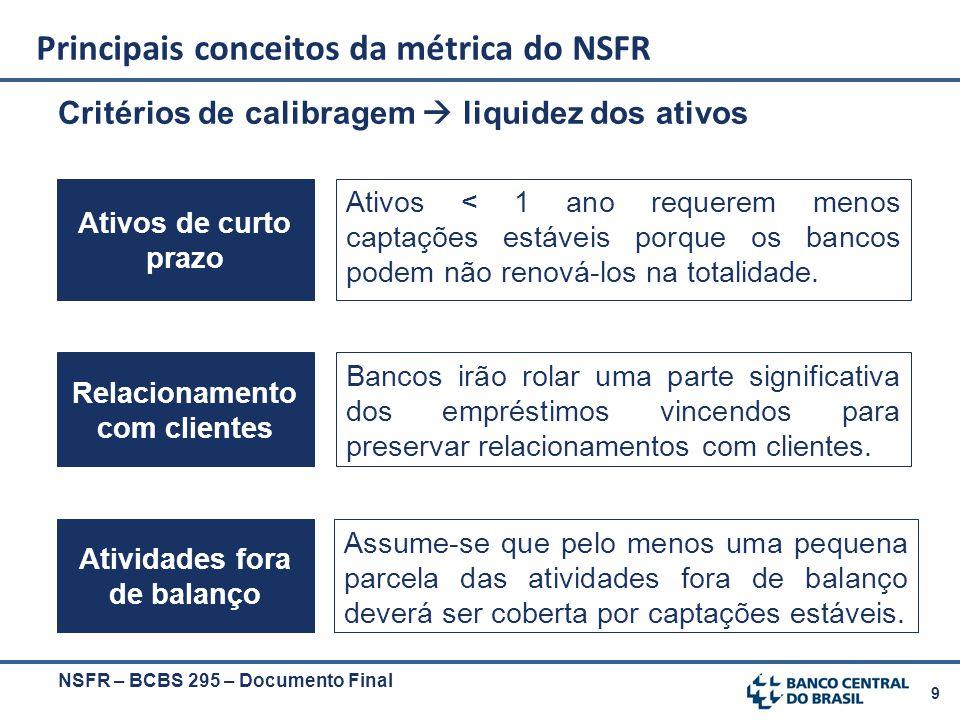 9 Critérios de calibragem  liquidez dos ativos Principais conceitos da métrica do NSFR Atividades fora de balanço Assume-se que pelo menos uma pequen