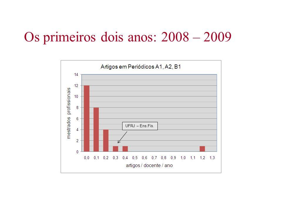 Os primeiros dois anos: 2008 – 2009 UFRJ – Ens.Fís.