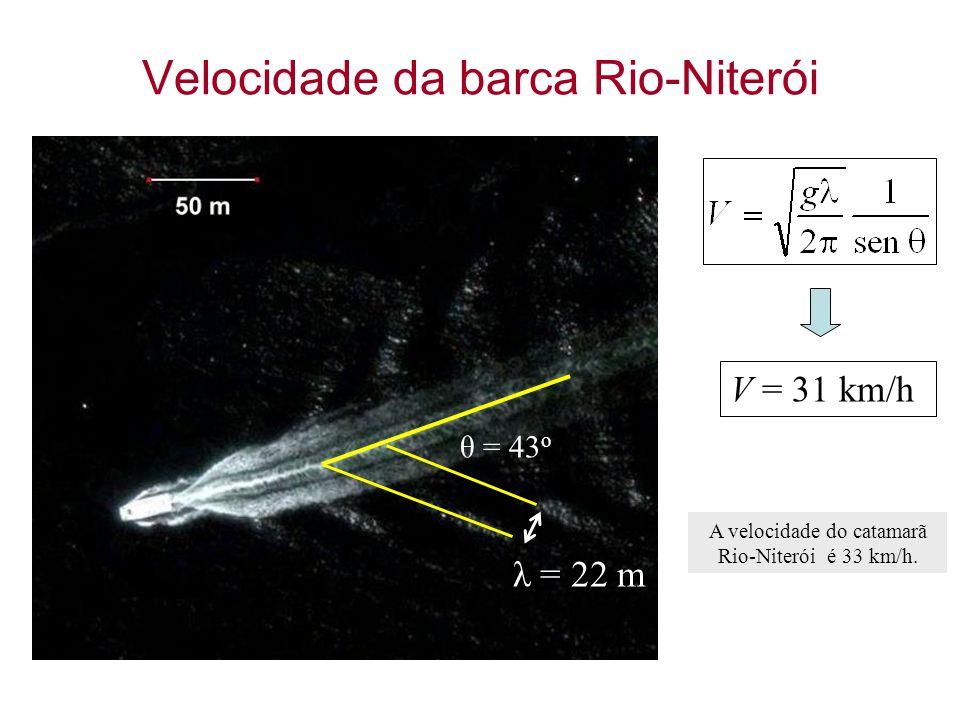 Velocidade da barca Rio-Niterói θ = 43 o λ = 22 m V = 31 km/h A velocidade do catamarã Rio-Niterói é 33 km/h.