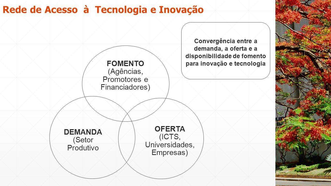 Convergência entre a demanda, a oferta e a disponibilidade de fomento para inovação e tecnologia Rede de Acesso à Tecnologia e Inovação