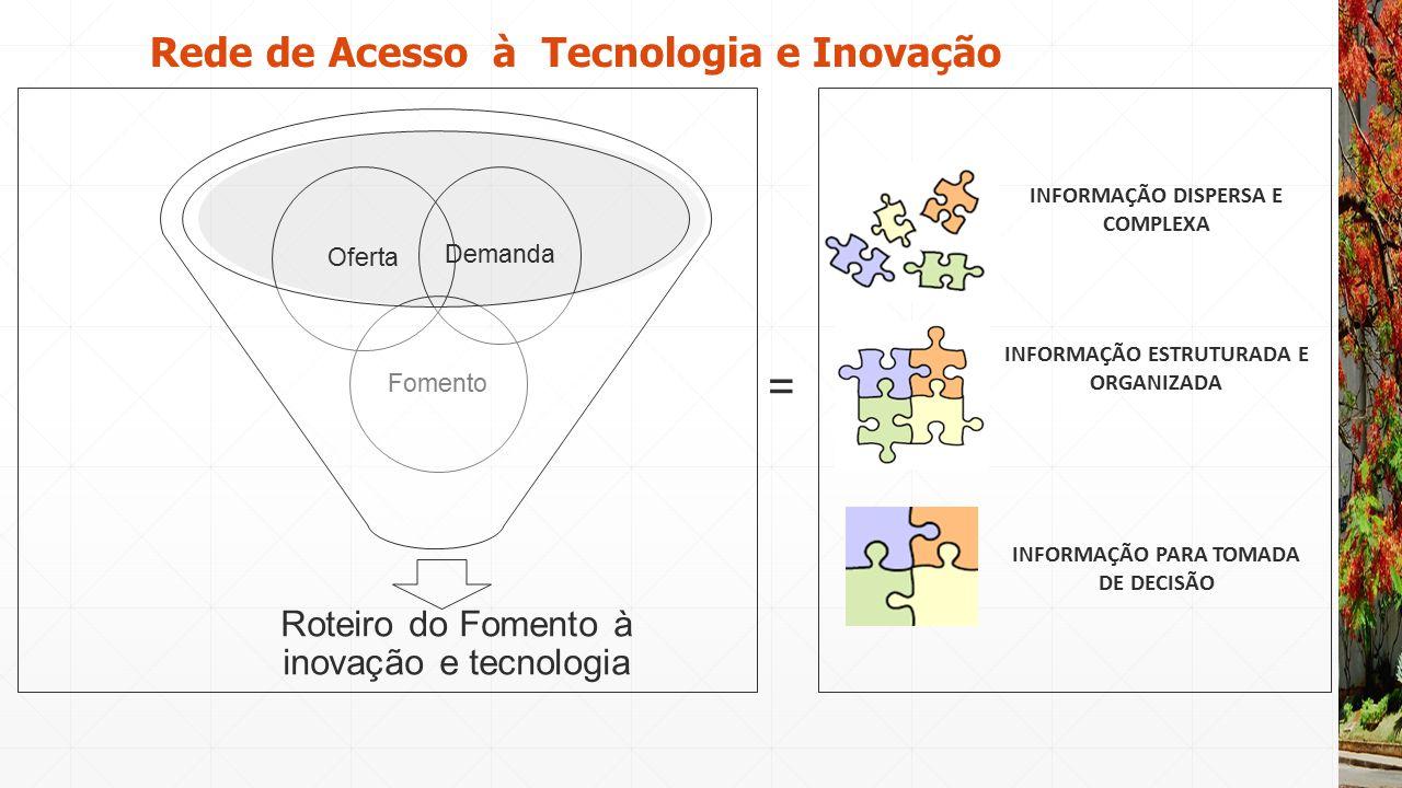 INFORMAÇÃO PARA TOMADA DE DECISÃO INFORMAÇÃO ESTRUTURADA E ORGANIZADA INFORMAÇÃO DISPERSA E COMPLEXA = Rede de Acesso à Tecnologia e Inovação