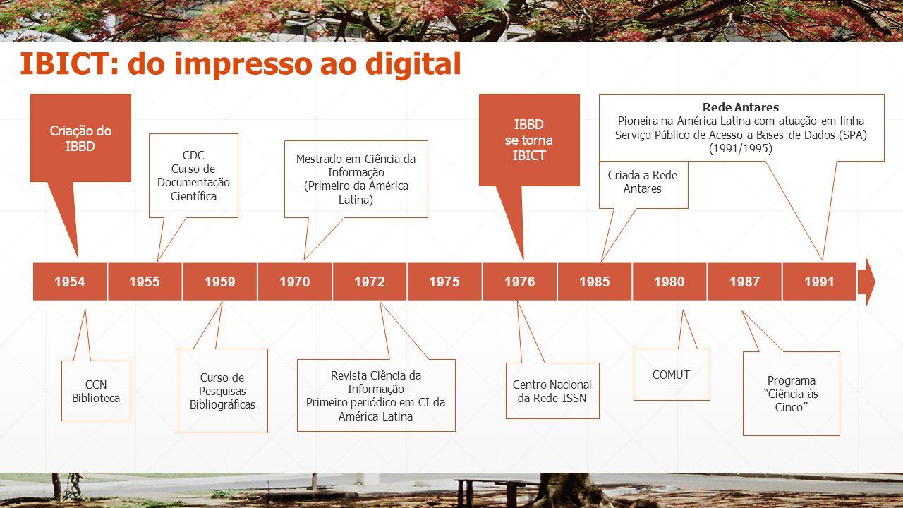 19541955195919701972197519761985198019871991 Curso de Pesquisas Bibliográficas Mestrado em Ciência da Informação (Primeiro da América Latina) Programa