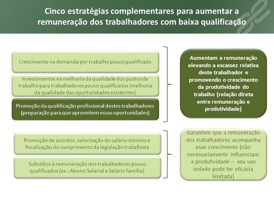 Crescimento na demanda por trabalho pouco qualificado Investimentos na melhoria da qualidade dos postos de trabalho para trabalhadores pouco qualifica