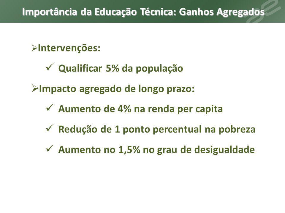  Intervenções: Qualificar 5% da população  Impacto agregado de longo prazo: Aumento de 4% na renda per capita Redução de 1 ponto percentual na pobre