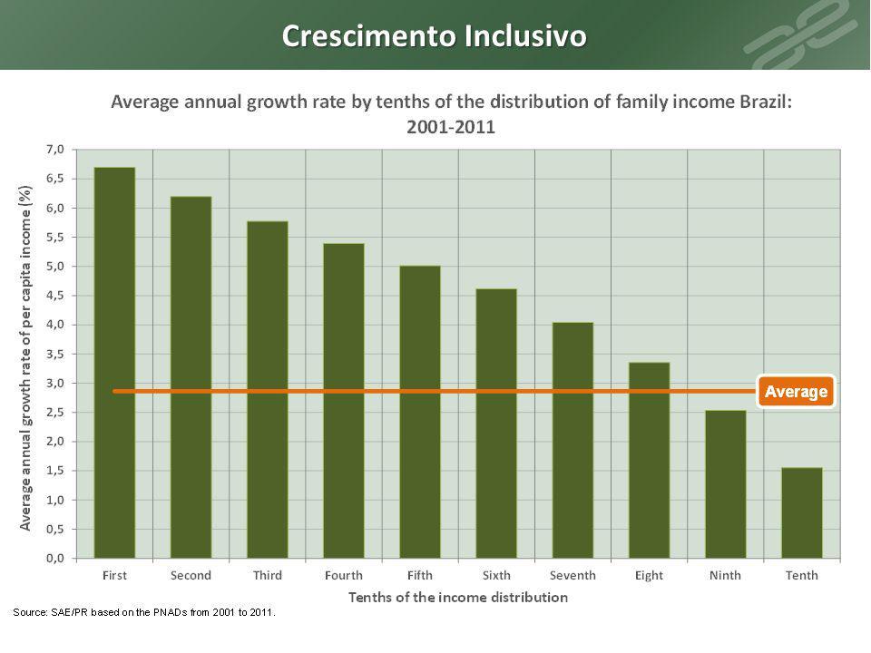 Crescimento Inclusivo